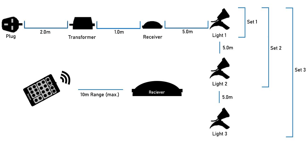Hydra RGB Light Sets Infographic
