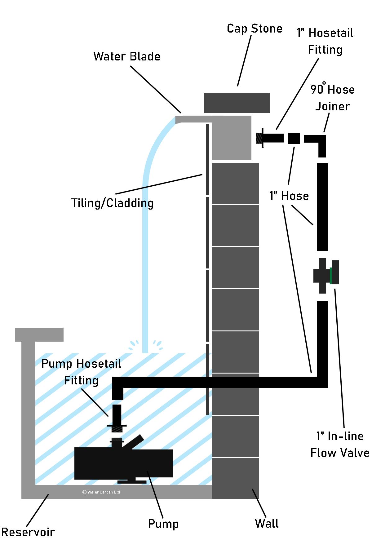 Waterblade Installation Infographic 2