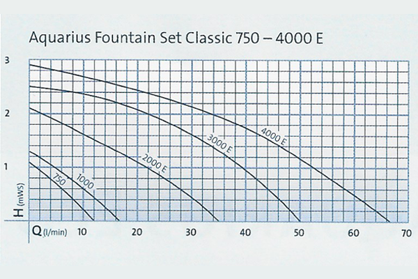 Fountain Set 2000E - 4000E Pump Curve