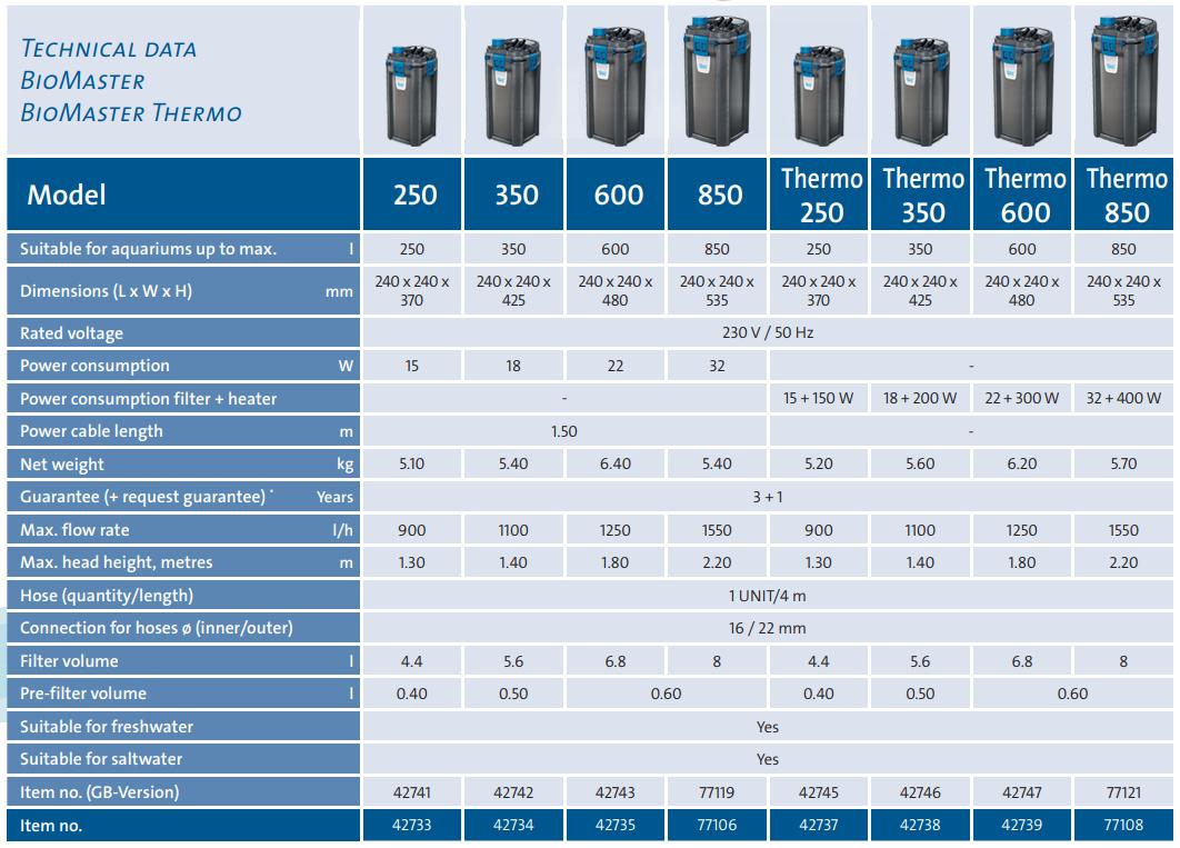 BioMaster Filter Range