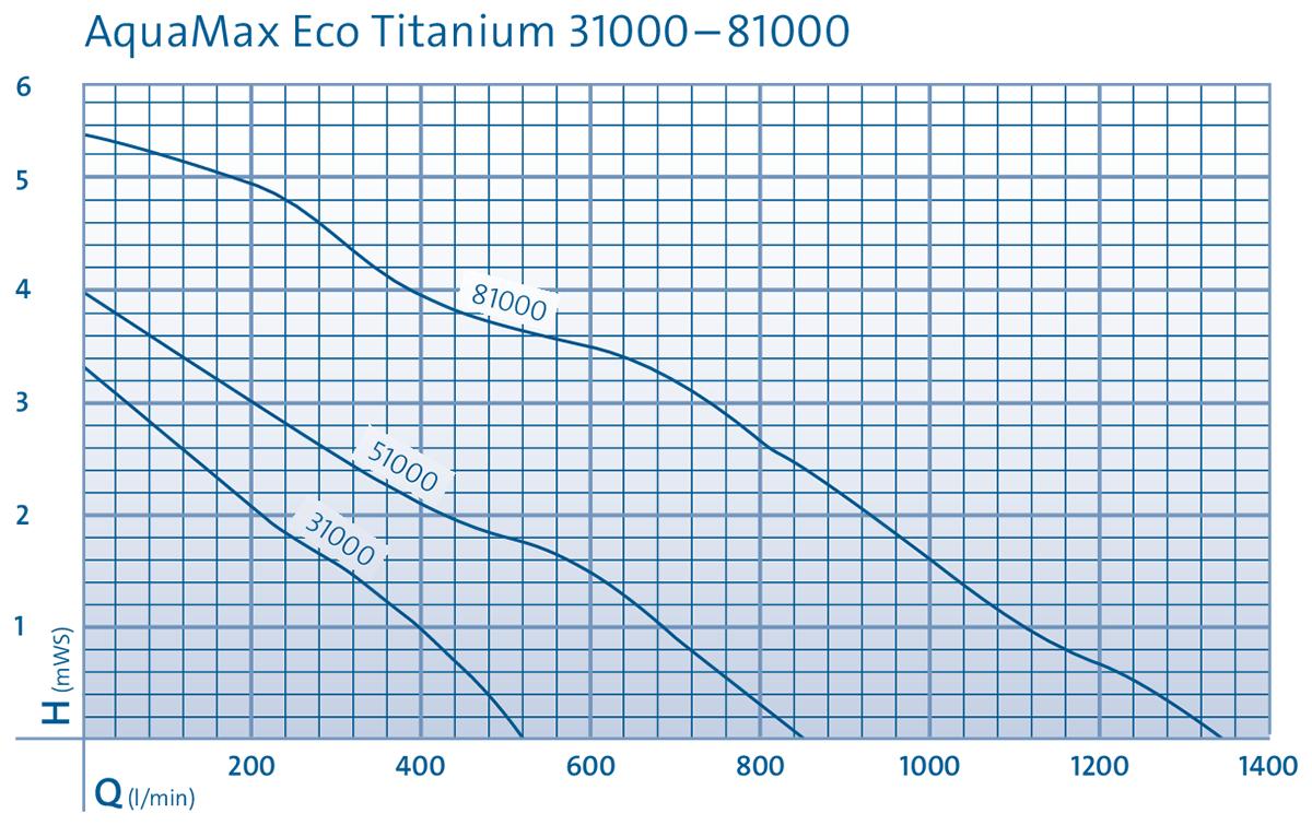 AquaMax Eco Titanium 31000 - 81000 Pump Curve