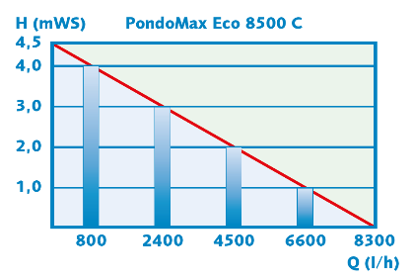 PondoMax Performance 1
