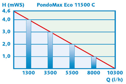 PondoMax Performance 2