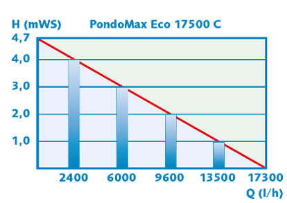PondoMax Performance 3