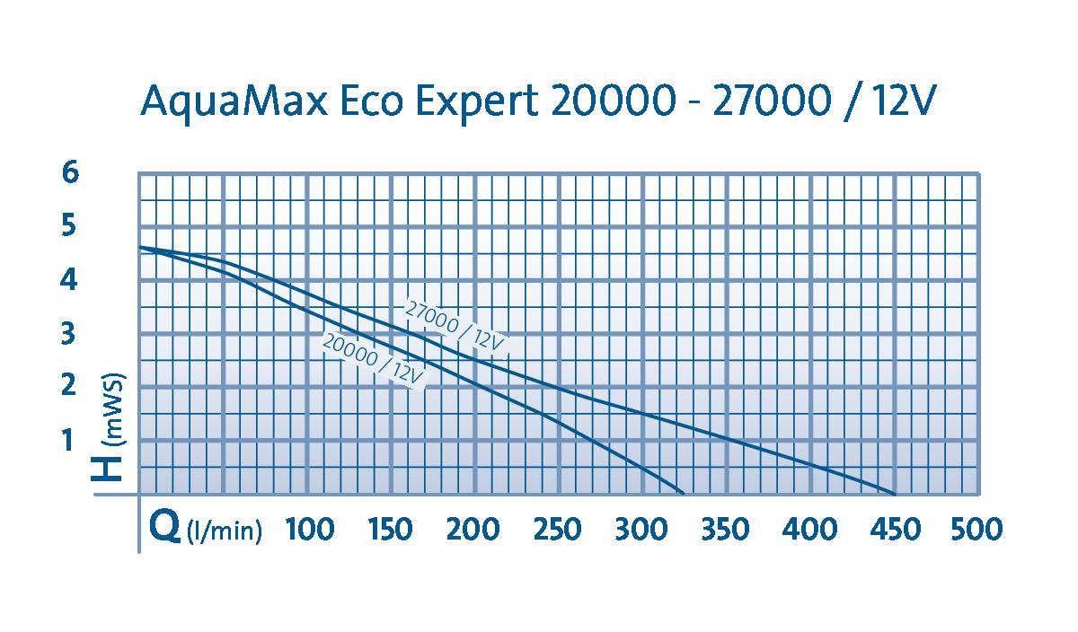 DIA_PRD_KL_55313-AquaMaxEcoExpert-20000-001_#SALL_#AINPNG_#V1