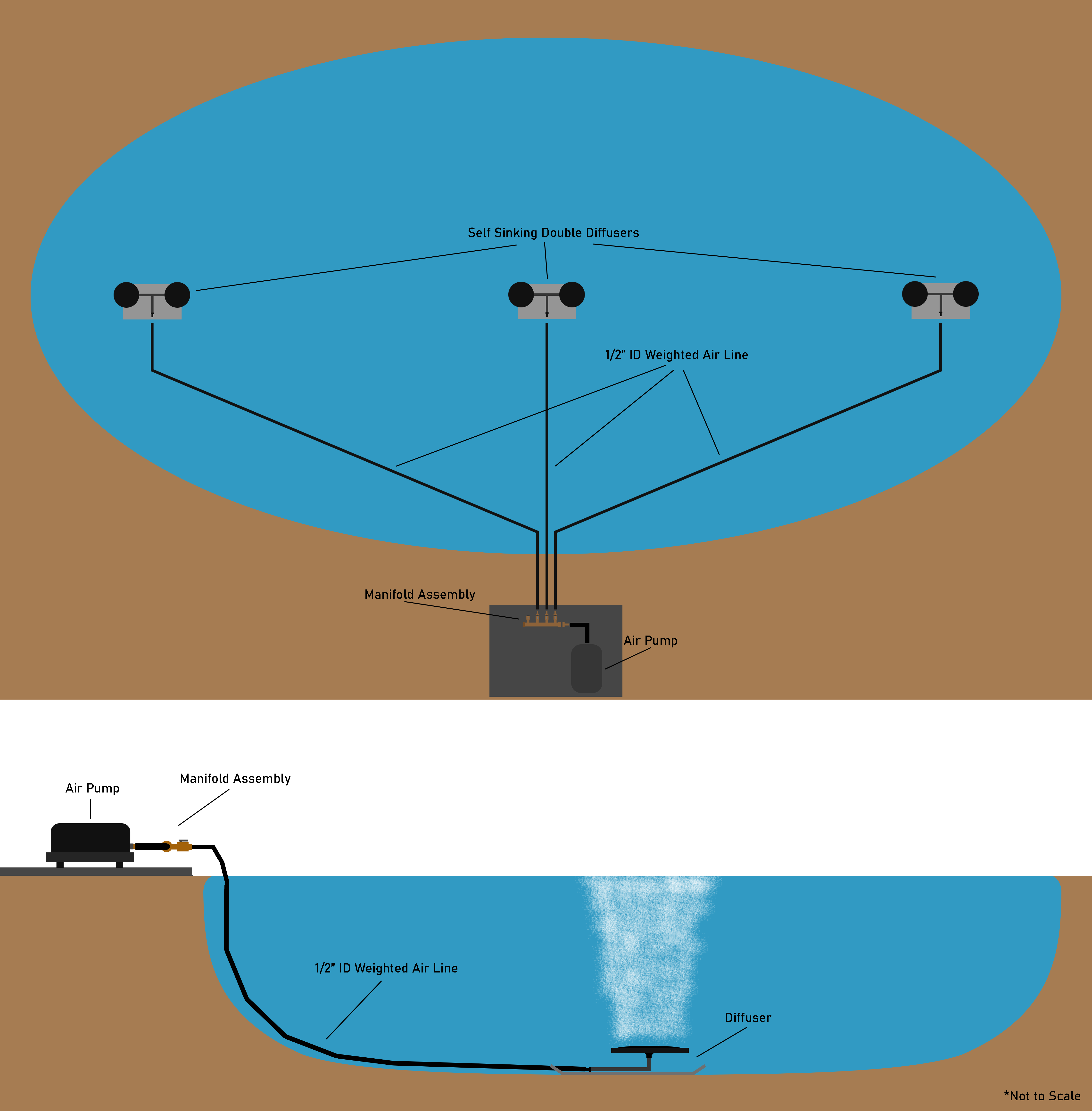 1000M Diffused Aeration Set Infographic