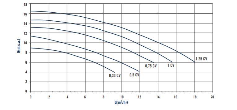 Sena Pump Curve