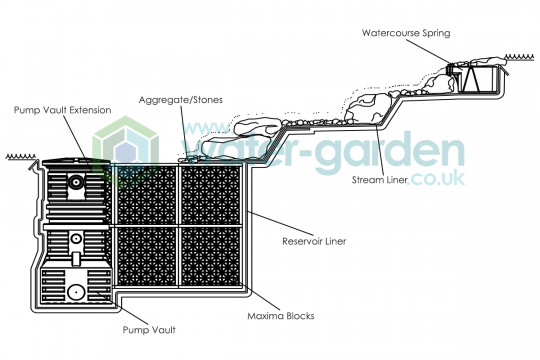 Pondless Waterfall Infographic 3 (Watermarked)