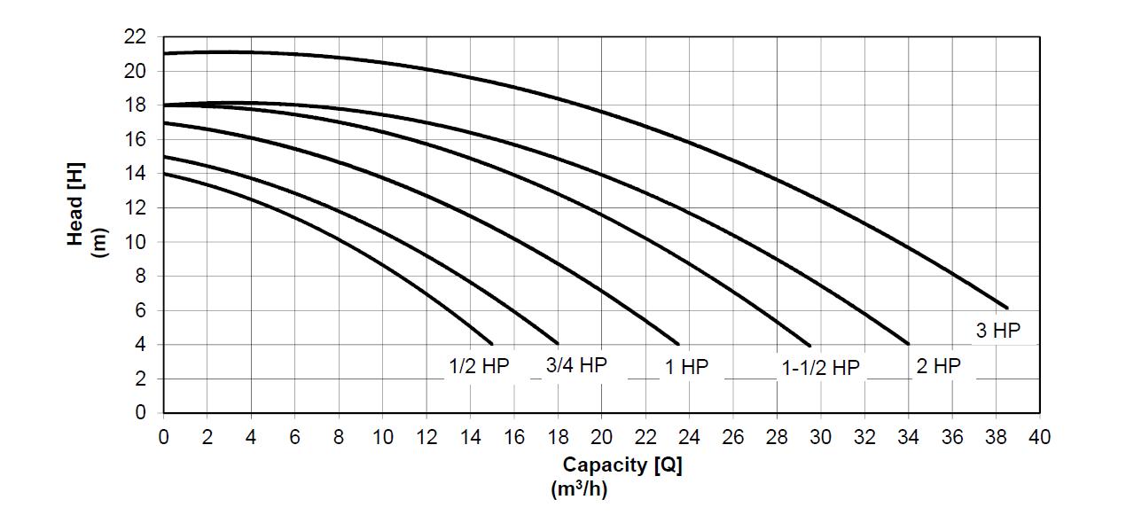 Victoria new gen Pump curve