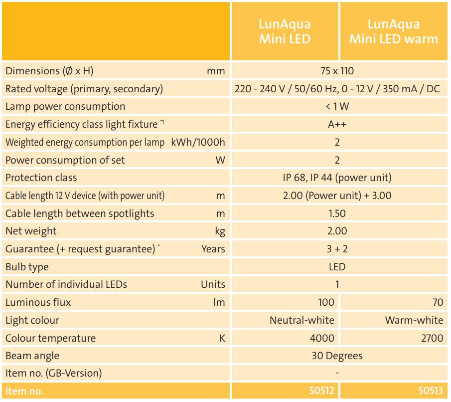 Lunaqua Mini LED Tech Chart