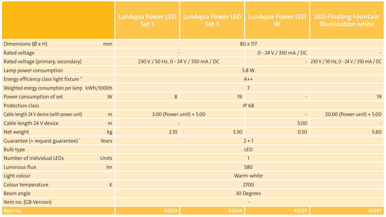 Power LED Tech Chart