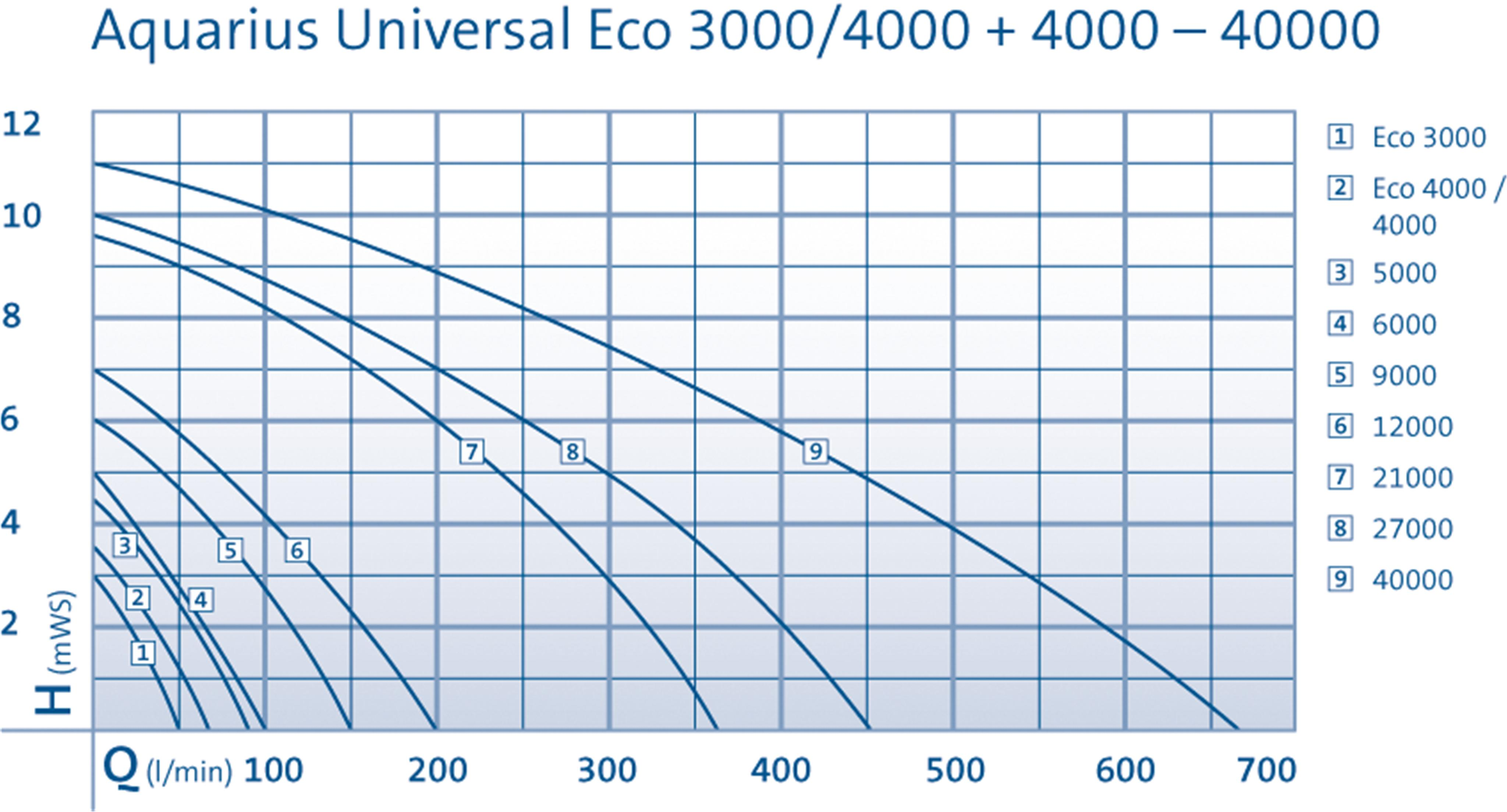 Aquarius Universal 3000Eco-40000