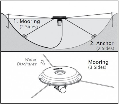 5-in-1 Fountain Mooring Suggestions