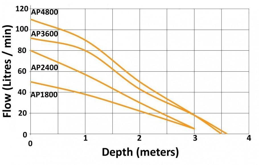 AP_performance_chart_1800_4800