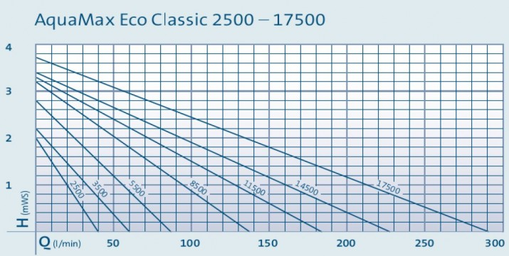 Aquamax ECO Classic Pump Curves 2014