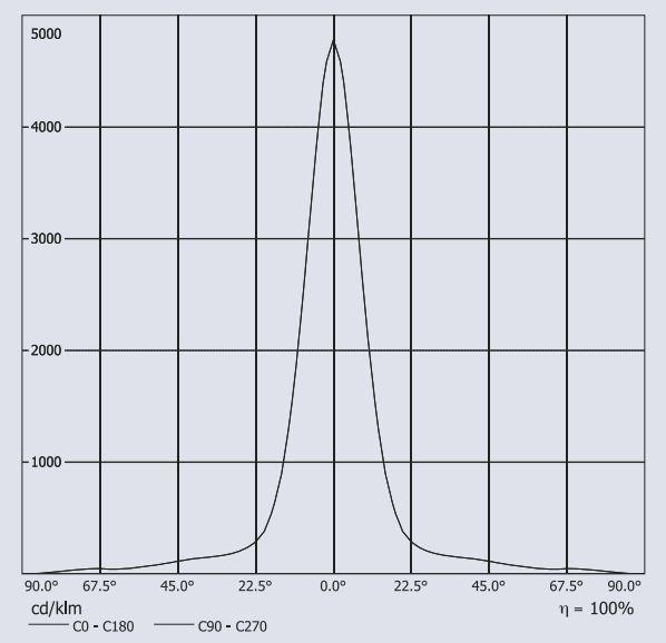 profilux_LED_performance