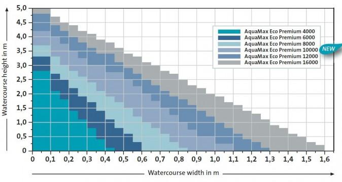 watercourse_diagram_aquamax_eco_premium_pumps