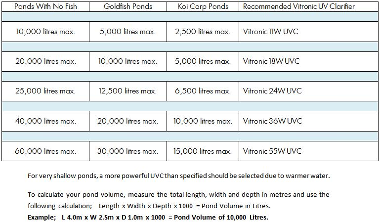 Vitronic Selection Chart