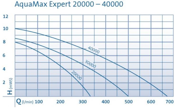 Aquamax Expert Performance Curve Chart