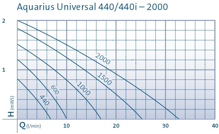 Aquarius Universal 400-2000 Performance Chart