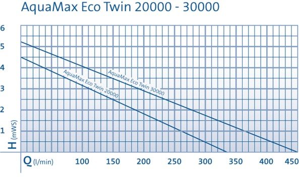 Aquamax Eco Twin