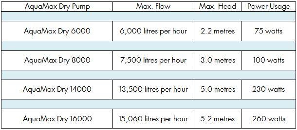 Aquamax Dry Selection Chart