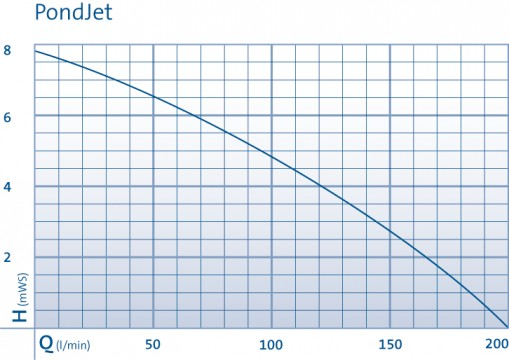 Pond Jet Performance Curve