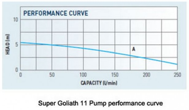 Goliath II Performance Curve