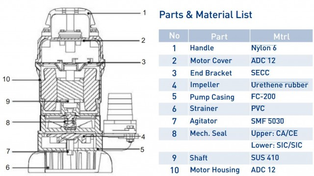 Trencher Materials List