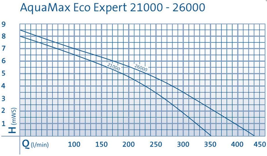 Aquamax Eco Expert Performance Curve
