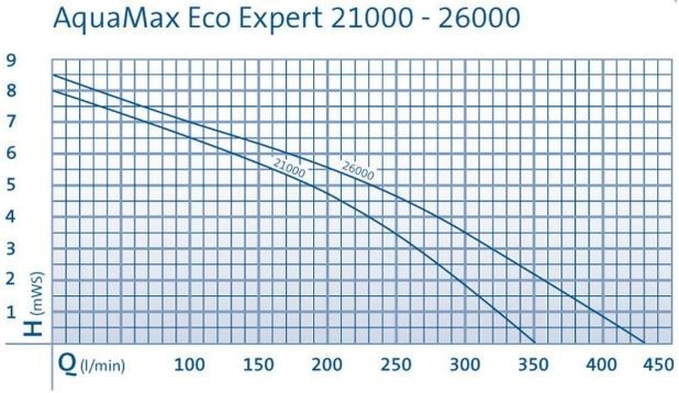 Aquamax Expert ECO Performance Curve Chart