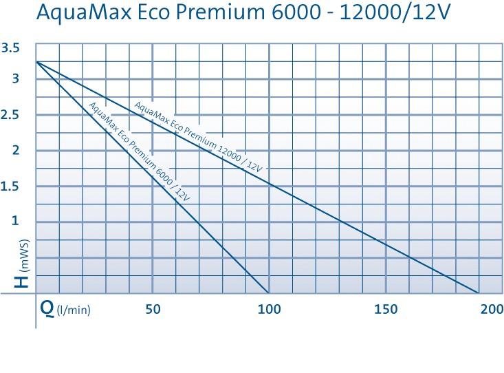 aquamax_eco_premium_12_volt_chart