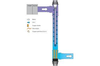 Blue Lagoon 75w UVC Ionizer