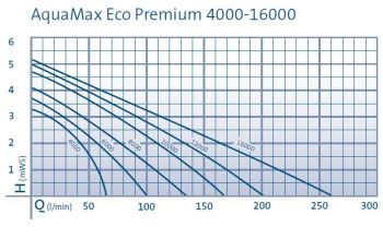 Aquamax Eco Premium 4000 Filter Pump