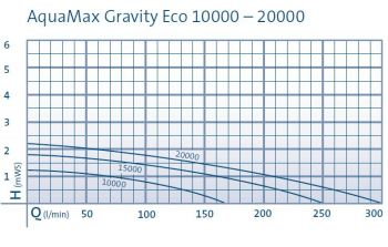 Aquamax Gravity Eco 10000