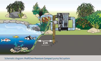 ProfiClear Premium Compact-M EGC - Pump Fed