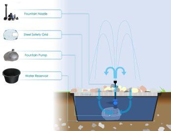 Pondless Fountain Set 2