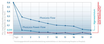 PhosLess Power Flow 3000 Phosphate Binder
